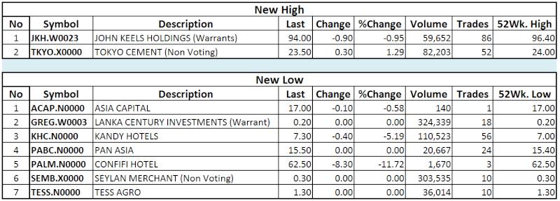 Trade Summary Market - 31/12/2013 Hilo52