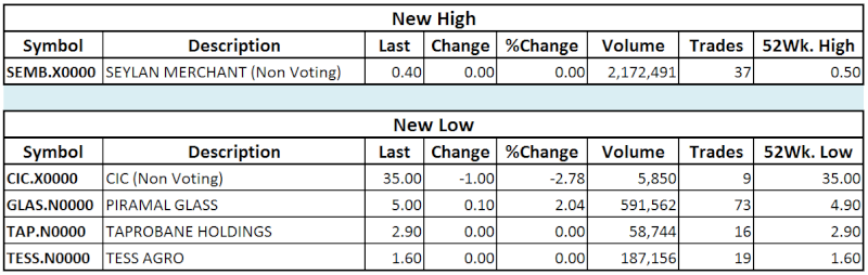 Trade Summary Market - 07/11/2013 Hilow10