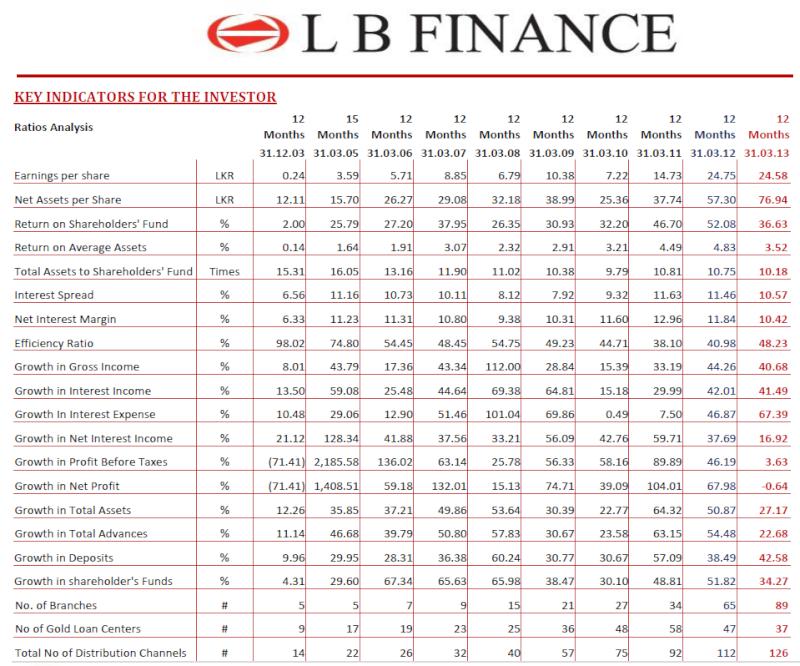 LB Finance Debenture Issue at a glance Lbf11