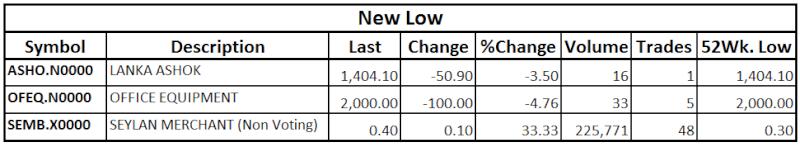 Trade Summary Market - 08/10/2013 Low11