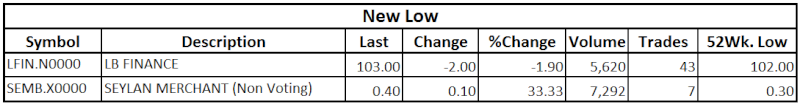 Trade Summary Market - 23/10/2013 Low13