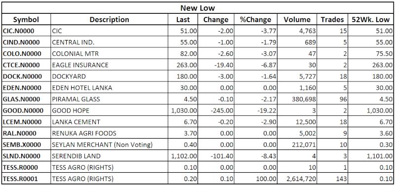 Trade Summary Market - 19/11/2013 Low16