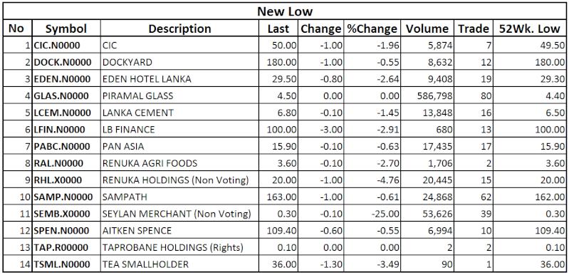 Trade Summary Market - 25/11/2013 Low17