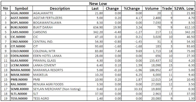 Trade Summary Market - 12/12/2013 Low21