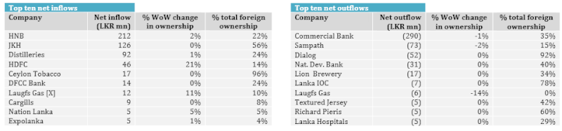 Banking & Finance sector highest contributor to the week's total turnover Netino10