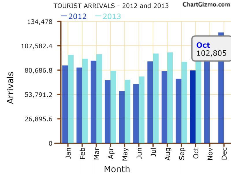 Sri Lanka tourist arrivals up 27-pct in October Tour10