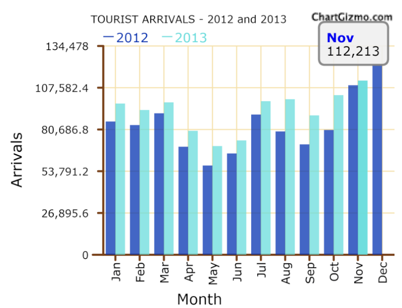 183,772 arrivals needed to reach this year's target Tour11
