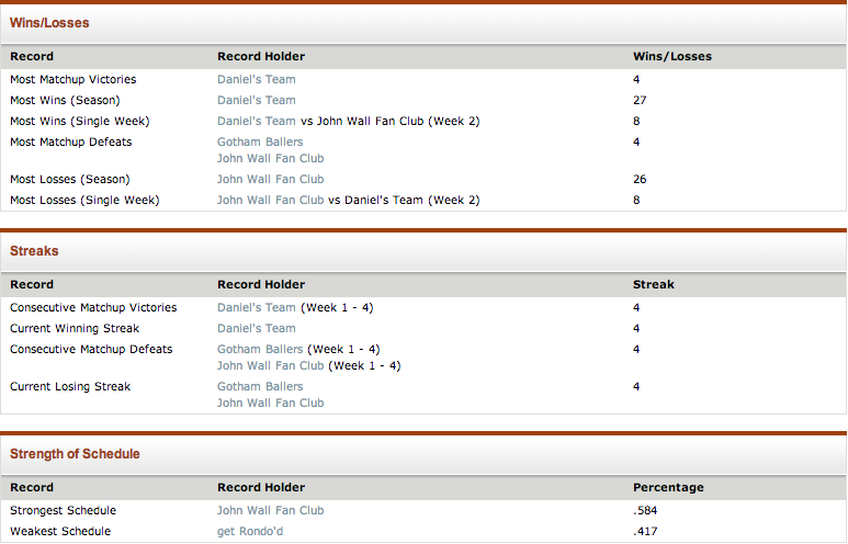 Goal Legacy Fantasy Basketball statistics thread Screen17