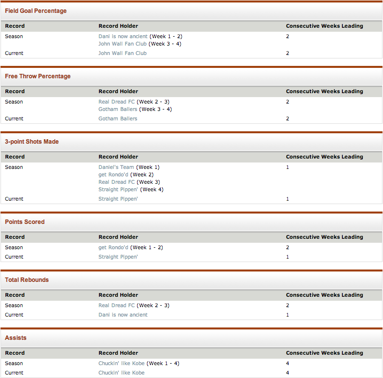 Goal Legacy Fantasy Basketball statistics thread Screen19