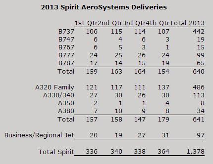 Airbus A350XWB (partie 2) - Page 39 A35012