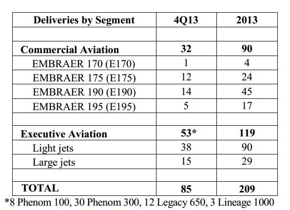 Livraisons d'avions - Page 3 Embrae10