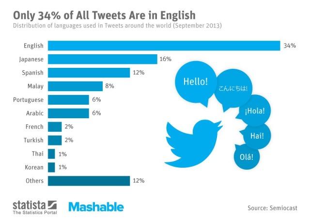 اللغة العربية تصل المركز السادس لتكون بين أكثر 10 لغات تداولاً في تويتر    13121710
