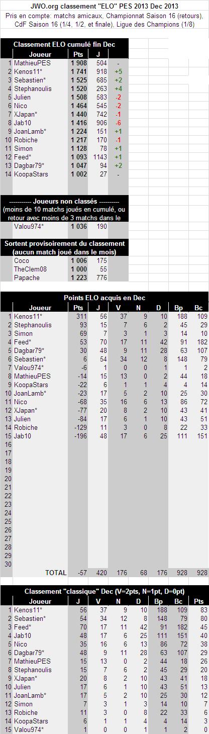 [PES] Classement PES - Page 6 Elo12