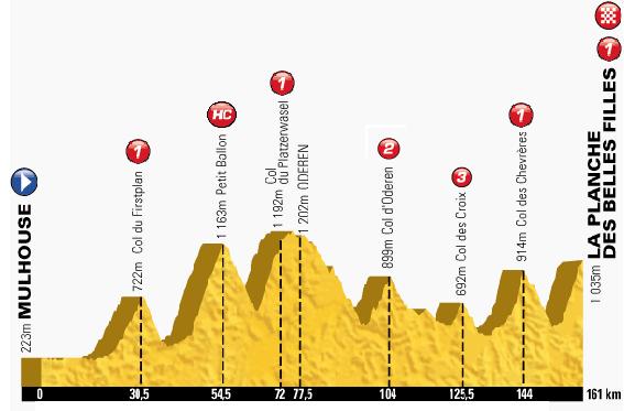 Tour de France 2014 Etape_12