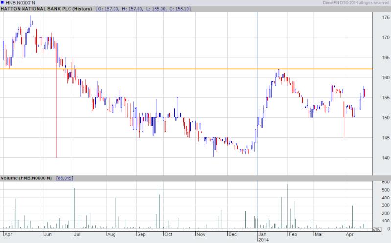 HNB Chart-24-02-2014 Hnb_ch10