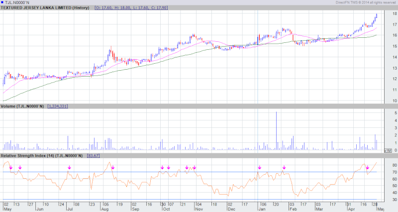 TJL Chart- - - 02-05-2014 Tjl_0210