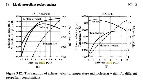 Rapport d'ergols liquides Graph10