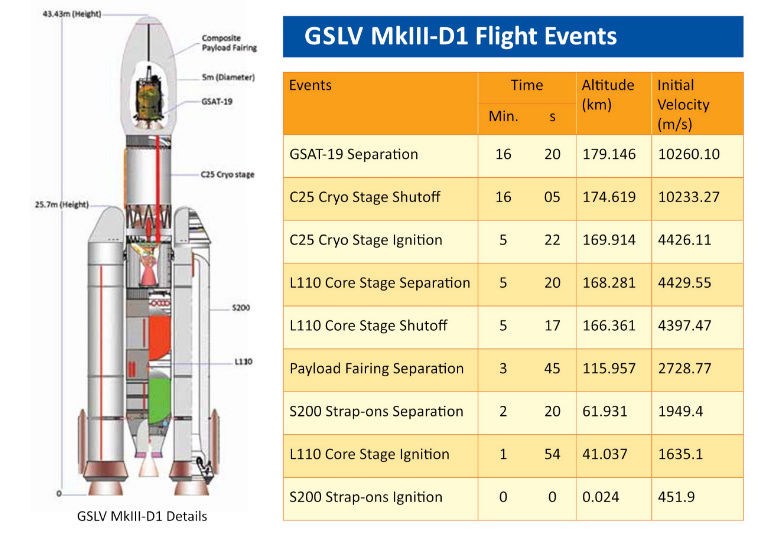 GSLV MkIII D1 (GSAT-19) - 05.06.2017  Gslv310
