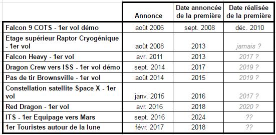 SpaceX veut envoyer 2 touristes faire un survol de la Lune fin 2018 - Page 4 Musk10