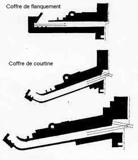Les Forts de la PFL (1888-1892) Fossas11