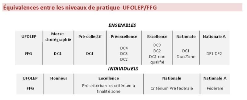Correspondance des catégories avec les fédérations ... !! - Page 3 Image110