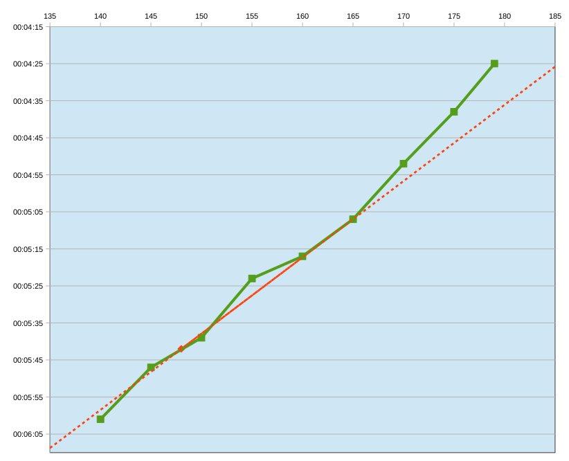 Ralita ---) Préparation semi-marathon de la Brière Img134