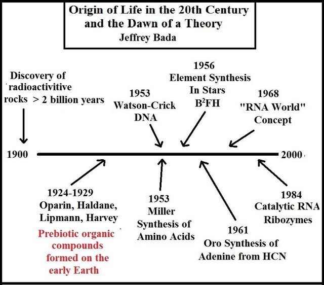 Current origin of life proposals 18486410