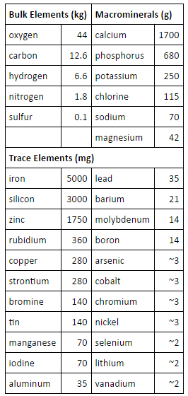 Essential elements and building blocks for the origin of life Essent10