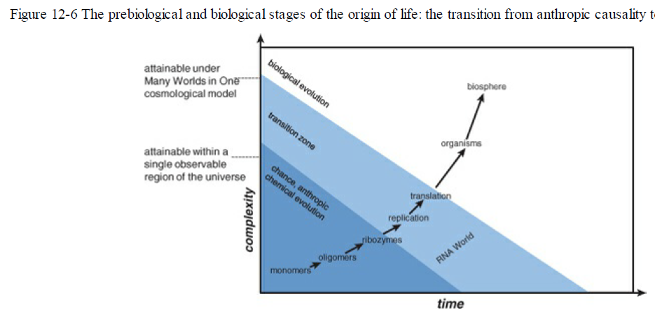 Abiogenesis is mathematically  impossible Origin11