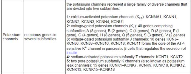 Regulation of Potassium Homeostasis Potass10