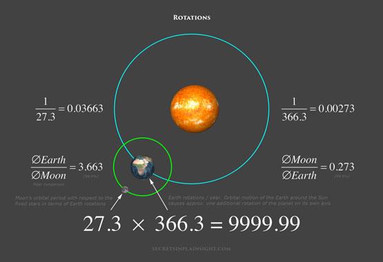 Earth, Moon, and Sun. Proof of creation Rotati10