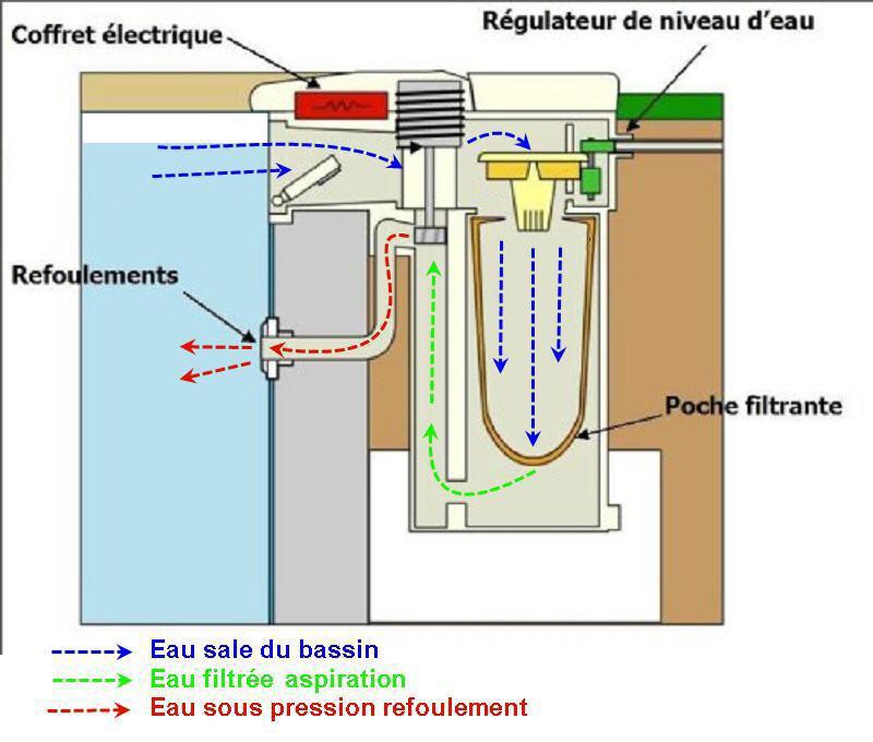 suppression Filwat --> filtration déportée Filwat10
