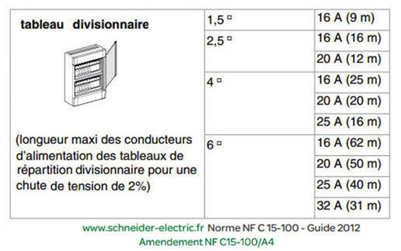 Installation disjoncteurs dans nouveau coffret electrique Sectio11