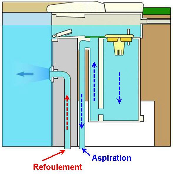suppression Filwat --> filtration déportée Soliwa11