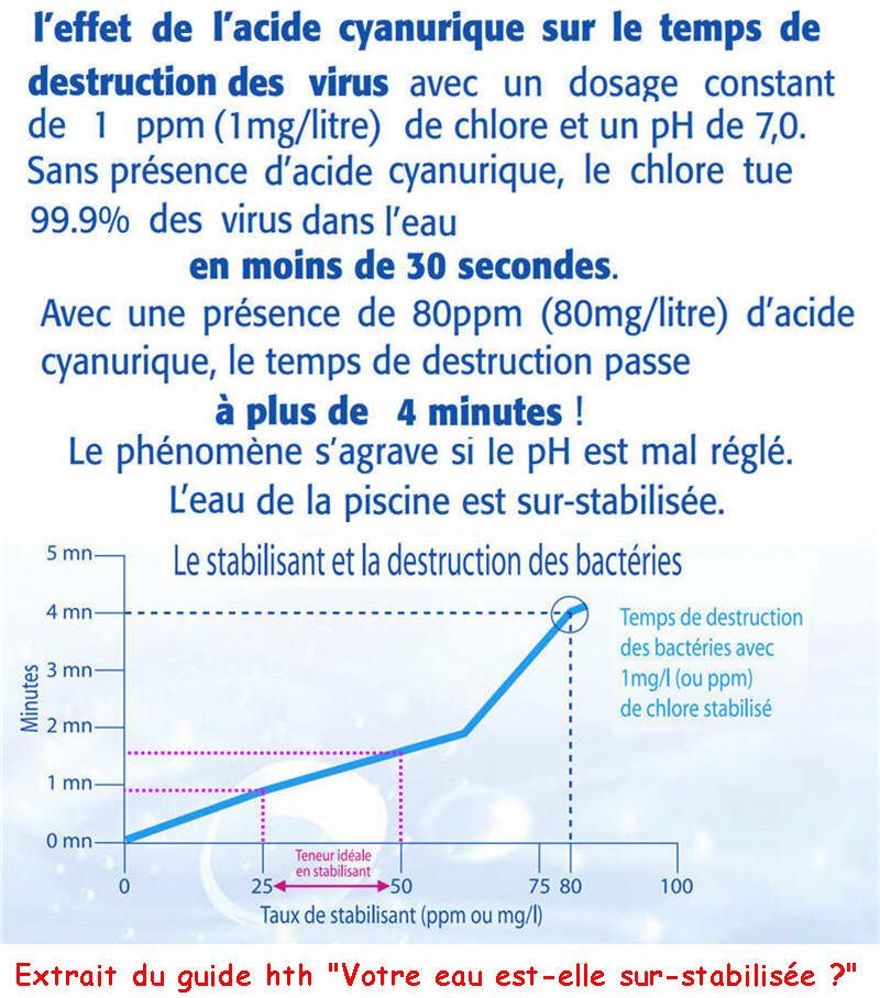 combien de temps pour qu'un chlore choc fasse effet ? Stabil12