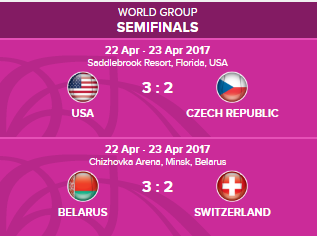 FED CUP 2017 : Groupe Mondial  - Page 8 Untit332