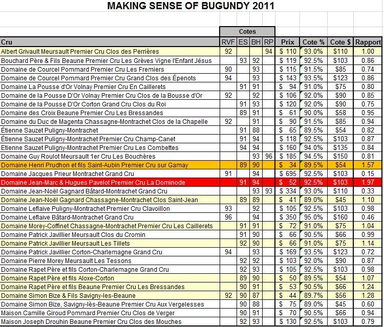 Analyse du catalogue Bourgogne 2011 Bur1114