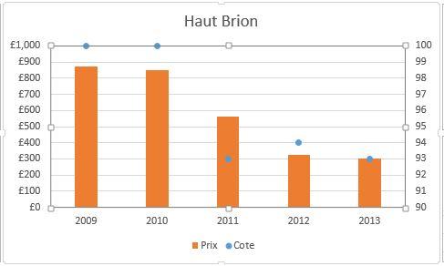 Bordeaux (l'histoire se répète?) Hb11