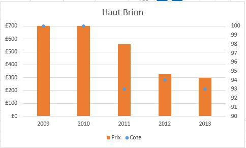 Bordeaux (l'histoire se répète?) Hb210