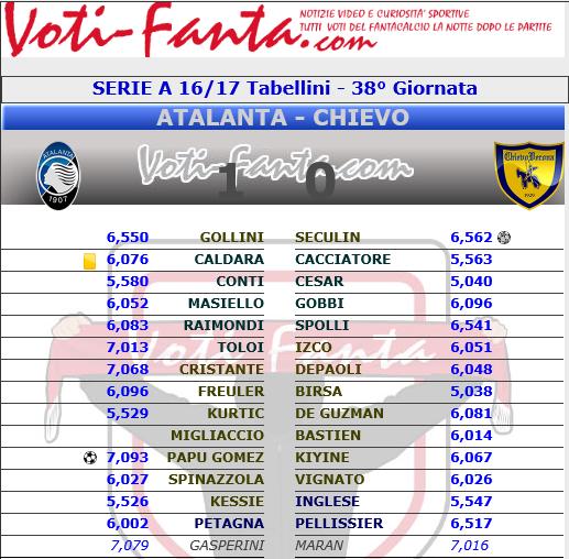 Pagelle Anticipi 38^ Giornata Serie A 2016-2017 A10