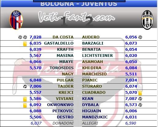 Pagelle Anticipi 38^ Giornata Serie A 2016-2017 B10