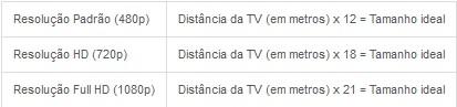 [ZTEC] Como medir a distância ideal da TV pelo tamanho da tela? Screen29