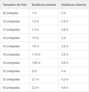 [ZTEC] Como medir a distância ideal da TV pelo tamanho da tela? Screen30