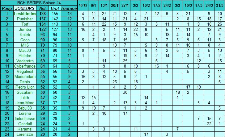 Classement général 2017 - Saison 14 Classe11