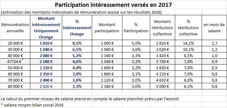 Montant de la participation 2016 pour le groupe Orange avec en info le montant de l'intéressement chez Orange. Partic10