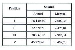 Accord de salaire 2017  dans notre branche professionnelle Salair11