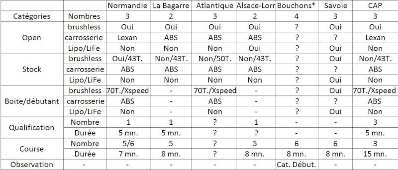 LES NOUVEAUX REGLEMENT POUR LA Z - Page 2 Compar11