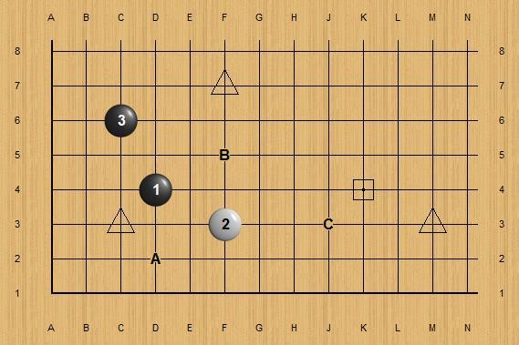 Qu'est-ce qu'un groupe stable au Go? Les directions. Coursd11