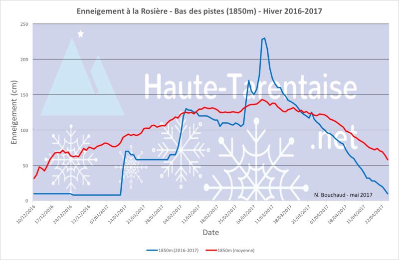 Historique de l'enneigement en Haute-Tarentaise - Page 4 17basl10