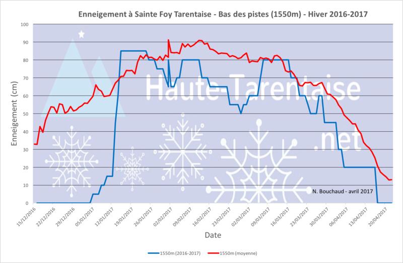 Historique de l'enneigement en Haute-Tarentaise - Page 4 17bass10